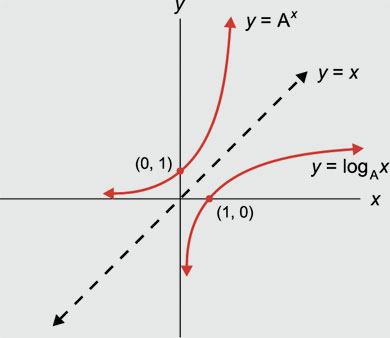 Exponential and Logarithmic Curves
