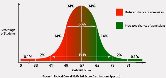 Typical Overall GAMSAT Score Distribution (Approx.)